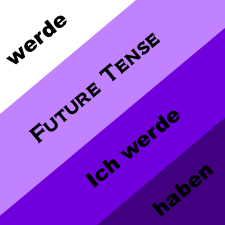 Future Tense with example sentences and test