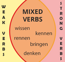 Mixed German Verbs