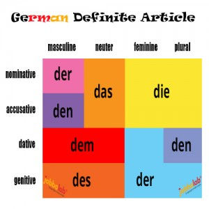 German Definite Articles der, die and das with Video